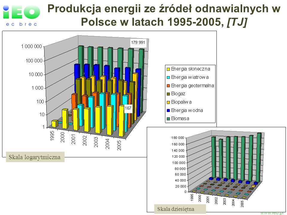 Produkcja energii ze źródeł odnawialnych w Polsce w latach 1995-2005, [TJ]
